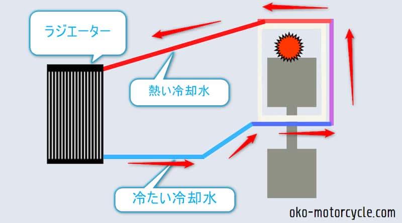 水冷エンジンの冷却方法