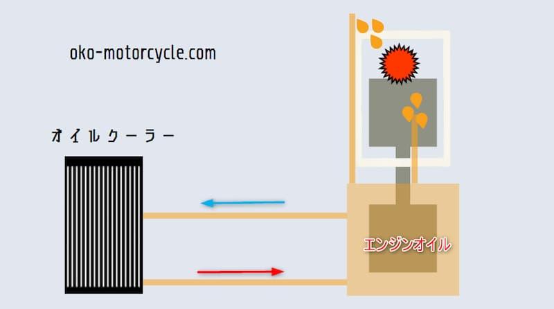 油冷エンジンの冷却方法