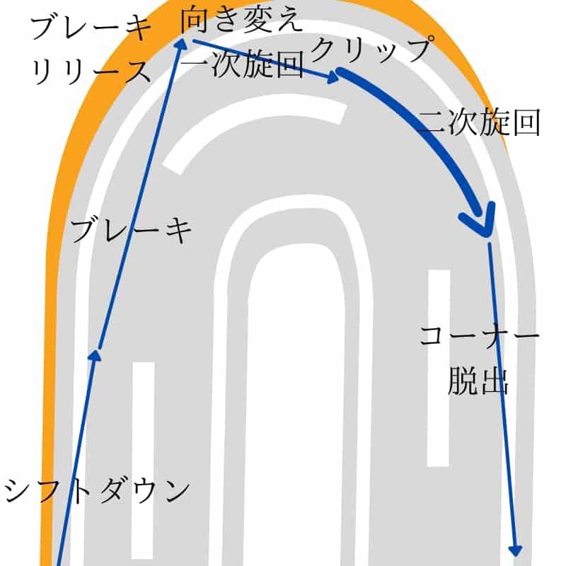 コーナリングのきっかけとしてカウンターステア、逆ハン、逆操舵を使う