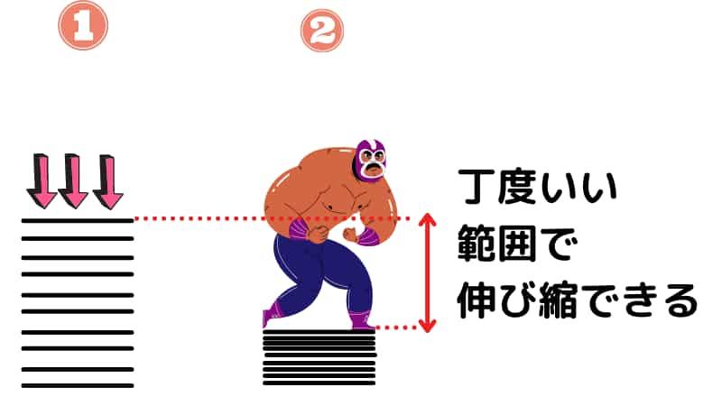 体重が重い人用にプリロード、イニシャルをかけた状態