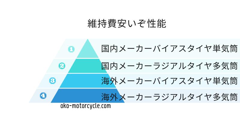バイクの維持費