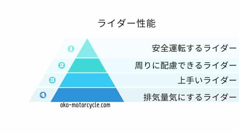 【あなたのバイクは素晴らしい】バイク初心者に知って欲しい排気量以外のバイクランキング