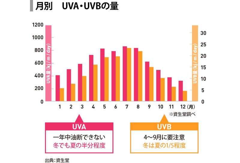 紫外線のピーク