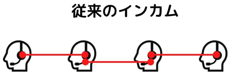従来のバイクインカムの接続の仕組み