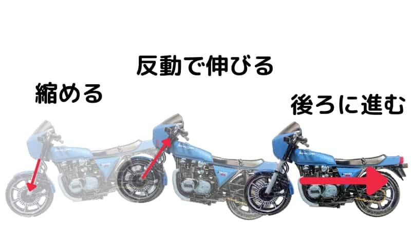 反動を利用してバイクを下げる