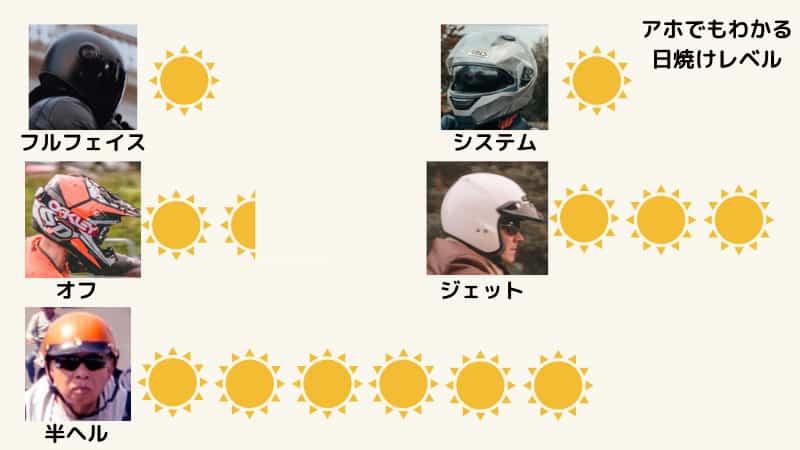 ヘルメットの種類でバイク日焼け対策をする