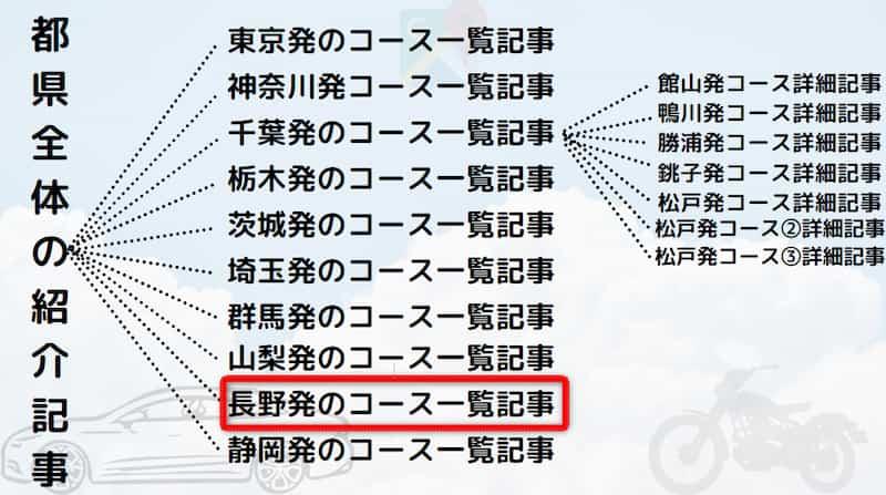 長野発着日帰りドライブツーリング!おすすめの穴場、定番デート、グルメ情報も紹介