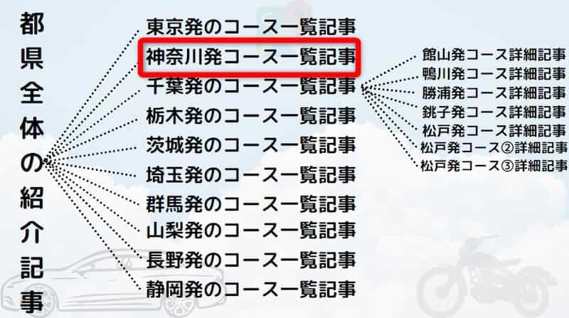 神奈川発着日帰りドライブツーリング!おすすめの穴場、定番デート、グルメ情報も紹介