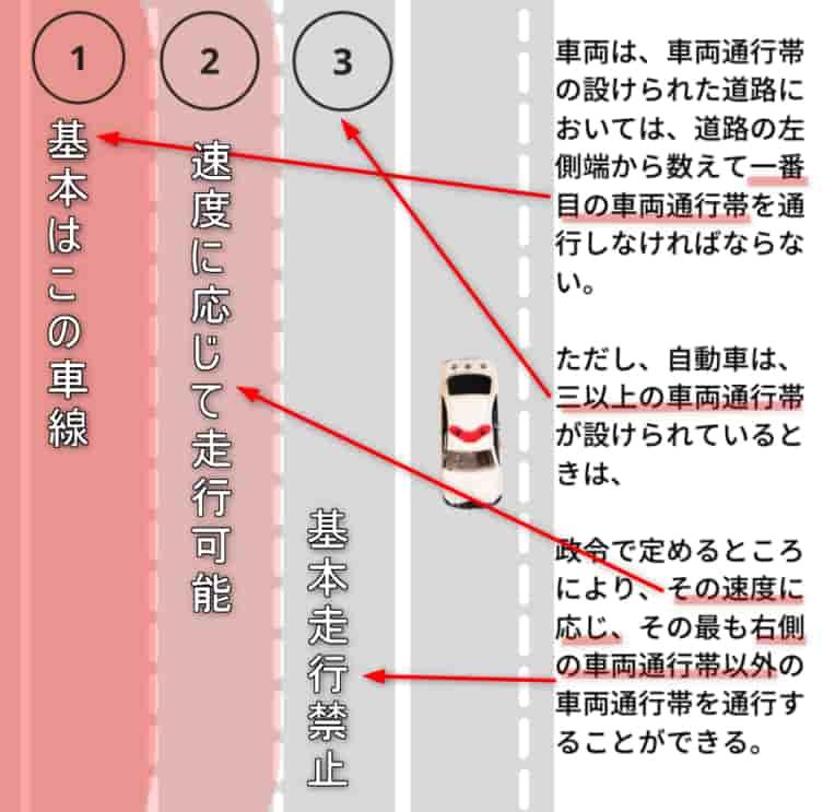 道路交通法第二十条の詳細図