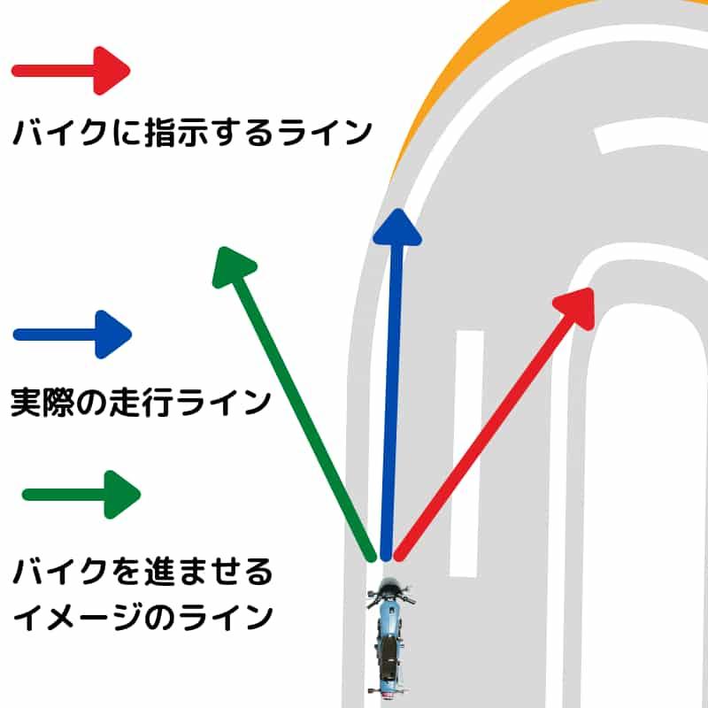 もうひとつの走行ライン【ブレーキング区間】