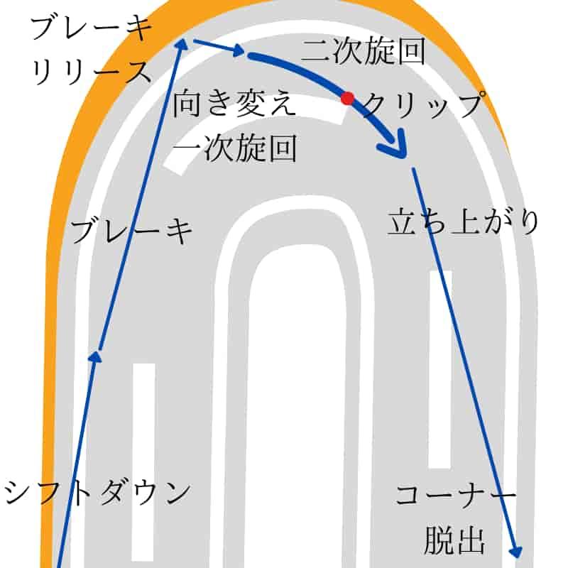 バイクのコーナリング練習は走行ラインを5つの区間に分ける