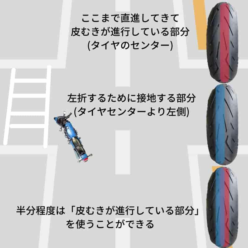 タイヤ交換でバイク屋から出た直後の交差点で転倒しない方法