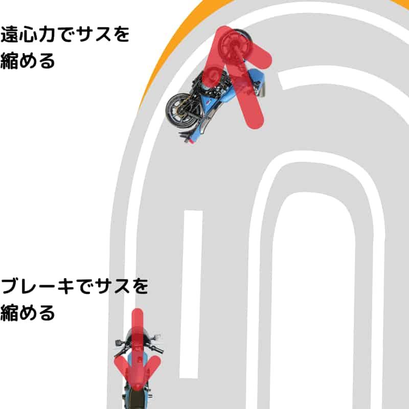 フロントサスペンションを沈めておくブレーキの力を逃がさないように遠心力に置き換える【一次旋回(向き変え)】