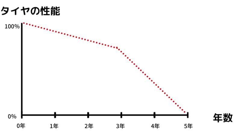 原付、バイクタイヤの寿命年数