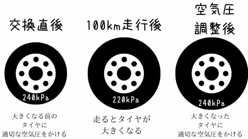 伸びたカーカスやゴムで低下する空気圧を補充する~バイクタイヤの慣らし~