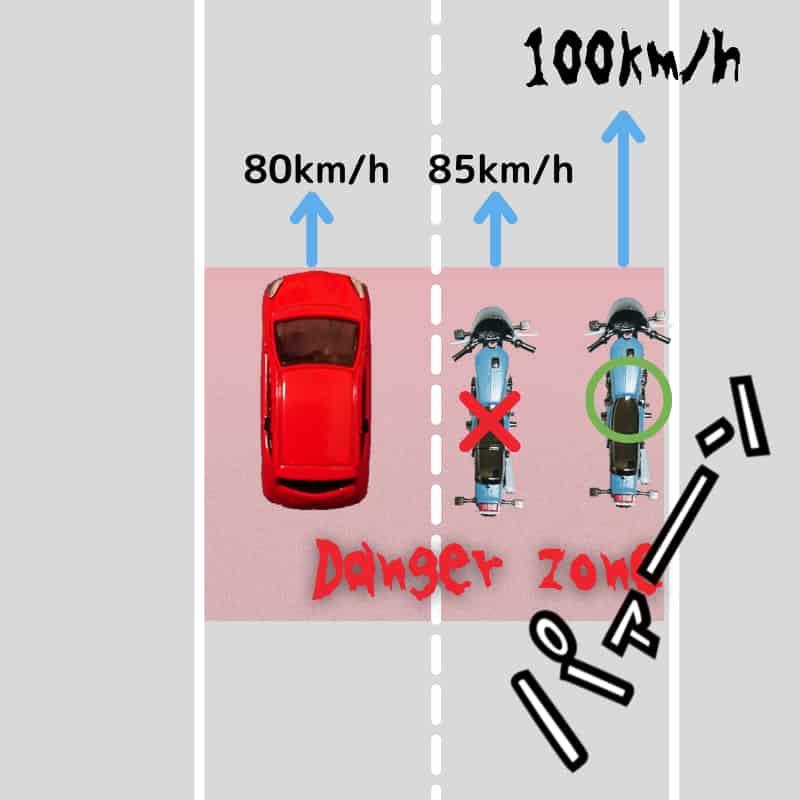 車の死角をバイクで通過するときは急いで通過するイラスト