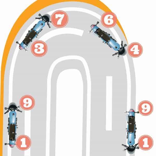 ブレーキング区間の前荷重を前後左右に割り振っていくイメージ