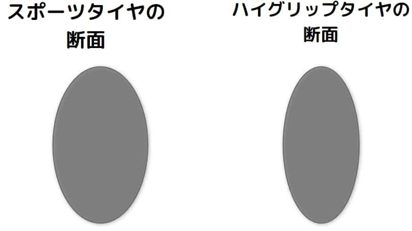 ハイグリップタイヤはタイヤのプロファイル(断面形状)が違う