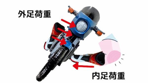バイクのに内足荷重をかける主な目的