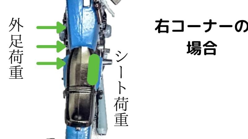 シートの内側へシート荷重