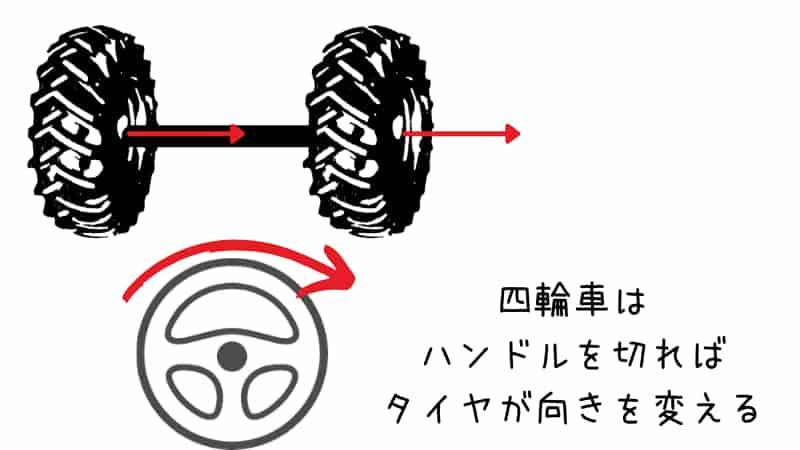 車の曲がり方