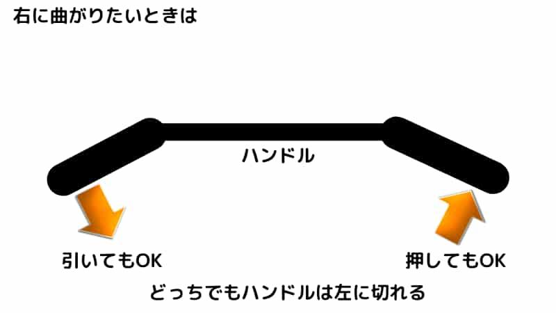 ブレーキリリースを同時に曲がりたい方向とは逆側に一瞬ハンドルを切る(逆ハンを当てる)
