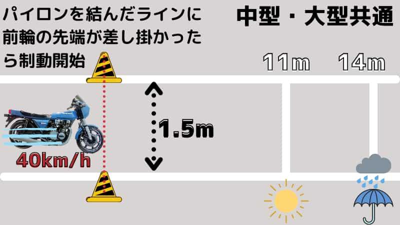 急制動は40km/hのスピードから11m以内にバイクを止めてね。雨の日(濡れた路面)は14m以内でいいよ。これを幅1.5mのスペースでやってね。