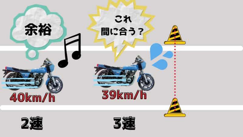 1速と2速でほとんど40km/hに達するくらい加速する