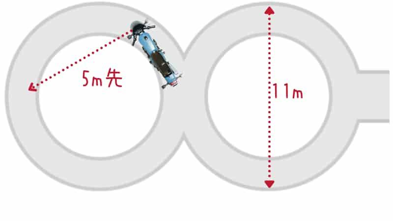 「目線」は「頭を向けて」進みたい方向の5m先を見るように走ってみましょう。