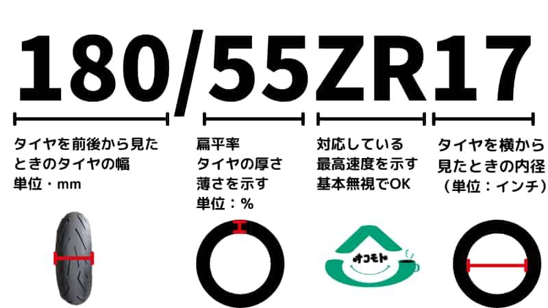 バイクタイヤサイズ表記の見方